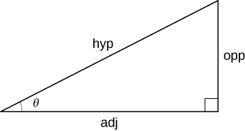 The figure shows a right triangle with the longest side labeled hyp, the shorter leg labeled as opp, and the longer leg labeled as adj. The angle between the hypotenuse and the adjacent side is labeled theta.