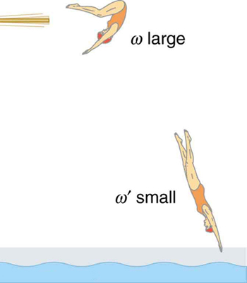 The given figure shows a diver who curls her body while flipping and then fully extends her limbs to enter straight down into water.