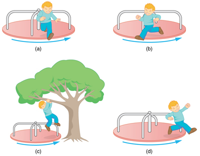 In figure A, there is a merry go round. A child is jumping radially outward. In figure B, a child is jumping backward to the direction of motion of merry go round. In figure C, a child is jumping from it to hang from the branch of the tree. In figure D, a child is jumping from the merry go round tangentially to its circumference.