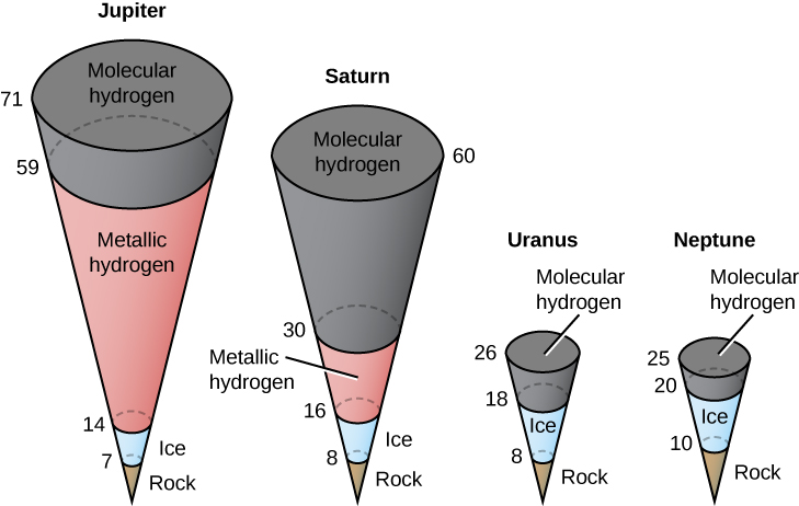 "Illustration of the Internal Structures of the Giant Planets. The internal structure of each of the four giant planets are drawn as inverted cones, with the apex representing the center of the planet, and each cone divided into several sections. Each cone has numbers along its left side, increasing upward, labeling the radius (r) of each section in km. Each section is labeled according to its composition. Beginning at left is Jupiter. Beginning at the center out to r = 7 is ""Rock"", from r = 7 to 14 is ""Ice"", from r=14 to 59 is ""Metallic hydrogen"" and finally from r = 59 to 71 is ""Molecular hydrogen"". Next is Saturn, beginning from the center to r = 8 is ""Rock"", from r = 8 to 16 is ""Ice"", from r = 16 to 30 is ""Metallic hydrogen"" and finally from r = 30 to 60 is ""Molecular hydrogen"". Continuing to the right is Uranus, beginning from the center to r = 8 is ""Rock"", from r = 8 to 18 is ""Ice"" and finally from r = 18 to 26 is ""Molecular hydrogen"". And lastly at right is Neptune, beginning from the center to r = 10 is ""Rock"", from r = 10 to 20 is ""Ice"" and finally from r = 20 to 25 is ""Molecular hydrogen""."