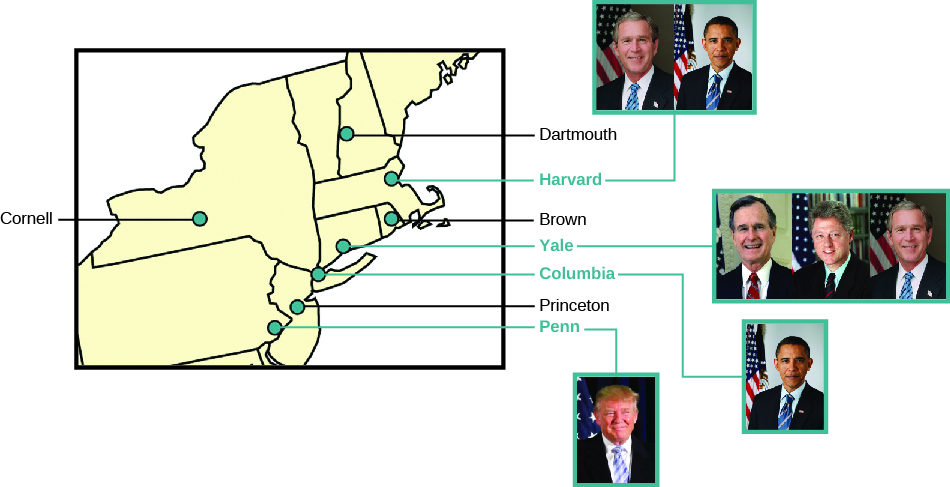 "A chart showing an inset of the east coast of the United States with the locations of the seven Ivy League universities labeled: ""Cornell"", ""Dartmouth"", ""Harvard"", ""Brown"", ""Yale"", ""Columbia"", ""Princeton"", and ""Penn"". The photographs of presidents who graduated from Ivy League universities are shown to the right. George W. Bush and Barak Obama are shown for Harvard. George H. W. Bush, Bill Clinton, and George W. Bush are shown for Yale. Barak Obama is shown for Columbia. Donald Trump is shown for Penn."