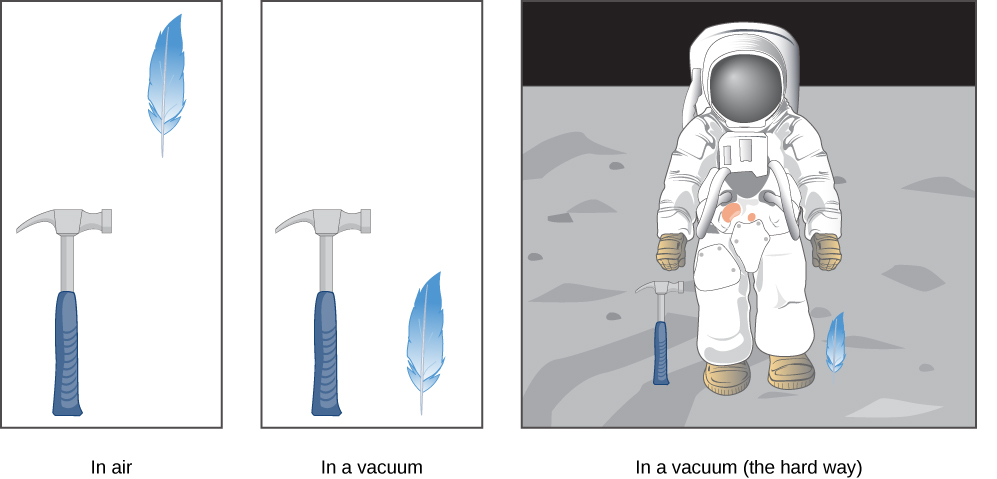 Left figure shows a hammer and a feather falling down in air. Hammer is below the feather. Middle figure shows a hammer and a feather falling down in vacuum. Hammer and feather are at the same level. Right figure shows astronaut on the surface of the moon with hammer and a feather lying on the ground.