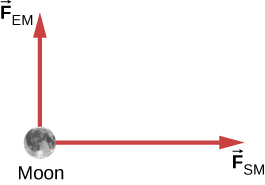Figure shows a circle labeled moon. An arrow from it, pointing up is labeled F subscript EM. Another arrow from it pointing right is labeled F subscript SM.