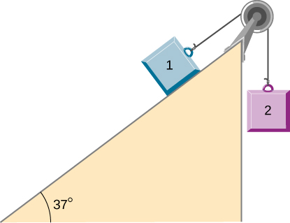 Block 1 is on a ramp inclined up and to the right at an angle of 37 degrees above the horizontal. It is connected to a string that passes over a pulley at the top of the ramp, then hangs straight down and connects to  block 2. Block 2 is not in contact with the ramp.