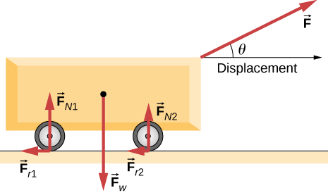 The figure is an illustration of cart being pulled with a force F applied up and to the right at an angle of theta above the horizontal. The displacement is horizontally to the right. The force F sub w acts vertically downward at the center of the cart. Force F sub N 1 acts vertically upward on the rear wheel. Force F sub r 1 acts to horizontally the left on the rear wheel. Force F sub N 2 acts vertically upward on the front wheel. Force F sub r 2 acts horizontally to the left on the front wheel.