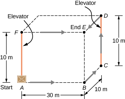 The figure shows the three dimensional 30 meter by 10 meter by 10 meter box defined by the paths described in the problem. The starting point A is at the bottom front left corner. Point B is 30 meters to the right of A. Point C is 10 meters behind point B. Point D is 10 meters above point C. Point E is directly above point B and in front of point D. Point F is directly above point A and to the left of point E. Two paths, both starting at A and ending at E, are indicated by arrows. One path starts at A, goes right to B, back to C, up the elevator to D, and forward to E. The other path starts at A, goes up the elevator to F, then to the right to E.