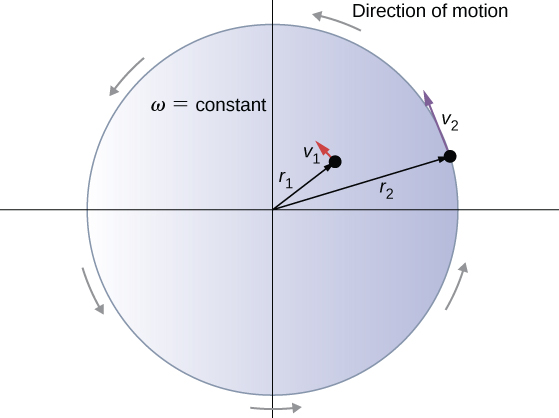 Figure shows two particles on a rotating disk. Particle 1 is at the distance r1 from the axis of rotation and moved with the speed v1. Particle 2 is at the distance r2 from the axis of roation and moves with the speed v2.