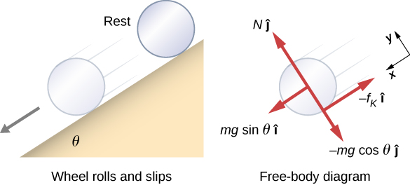 Three Forces Act On A Box On An Inclined Plane As Shown In The Diagram