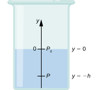 A schematic drawing of the beaker filled with fluid to the height h. Fluid exhibits pressure P0 equal to zero at the surface and pressure P at the bottom of the beaker.