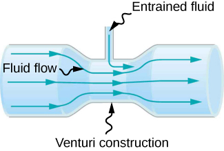 Figure is a drawing of a tube with a narrow segment labeled as a venture construction. Additional small connection is made at the constriction and allows entrained fluid to enter fluid flow.