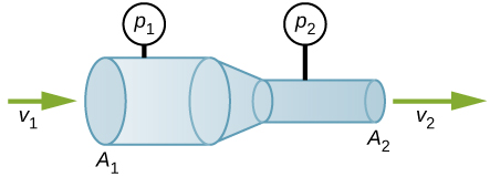 Figure is the schematic of a pipeline that narrows from the cross section area A1 to the cross section area A2. Fluid flows through the pipeline. Pressure and fluid velocity is different in the different parts of pipeline. They are P1 and v1 in the wide cross-section and P2 and v2 in the narrow cross section regions.