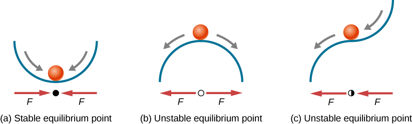 Three illustrations of a ball on a surface. In figure a, stable equilibrium point, the ball is inside a concave-up surface, at the bottom. A filled circle under the surface, below the ball, has two horizontal arrows labeled as F pointing toward it from either side. Gray arrows tangent to the surface are shown inside the surface, pointing down the slope, toward the ball's position. In figure b, unstable equilibrium point, the ball is on top of a concave-down surface, at the top. An empty circle under the surface, below the ball, has two horizontal arrows labeled as F pointing away it from either side. Gray arrows tangent to the surface are shown inside the surface, pointing down the slope, away from the ball's position. In figure c, unstable equilibrium point, the ball is on the inflection point of a surface. A half-filled circle under the surface, below the ball, has two horizontal arrows labeled as F, one on either side of the circle, both pointing to the left. Gray arrows tangent to the surface are shown inside the surface, pointing down the slope, one toward the ball and the other away from it.