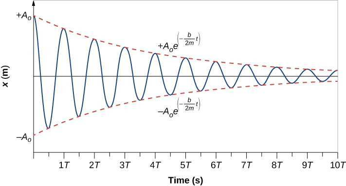 The figure shows a graph of displacement, x in meters, along the vertical axis, versus time in seconds along the horizontal axis. The displacement ranges from minus A sub zero to plus A sub zero and the time ranges from 0 to 10 T. The displacement, shown by a blue curve, oscillates between positive maxima and negative minima, forming a wave whose amplitude is decreasing gradually as we move far from t=0. The time, T, between adjacent crests remains the same throughout. The envelope, the smooth curve that connects the crests and another smooth curve that connects the troughs of the oscillations, is shown as a pair of dashed red lines. The upper curve connecting the crests is labeled as plus A sub zero times e to the quantity minus b t over 2 m. The lower curve connecting the troughs is labeled as minus A sub zero times e to the quantity minus b t over 2 m.
