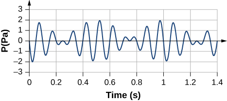 Figure shows the gauge pressure in Pascals plotted against time in seconds. The line has short wavelengths that go above and below the x axis between negative 2 and positive 2 pascals.