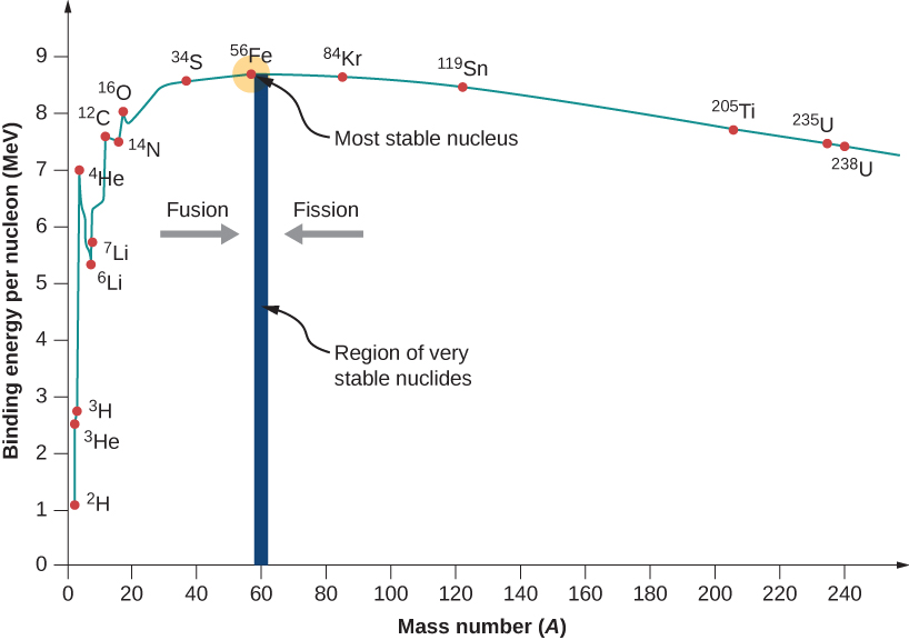 Graph of binding energy per nucleon By OpenStax (Page 2/5
