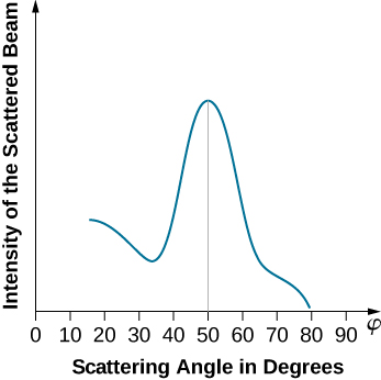 The graph shows the dependence of the intensity of the scattering beam on the scattering angle in degrees. The intensity degrees from 10 to 30 degrees, followed by a sharp increase and maximum at 50 degrees, and then reaches zero at 80 degrees.