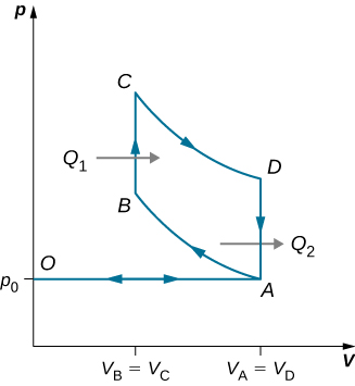 The figure shows a closed loop graph with four points A, B, C and D. The x-axis is V and y-axis is p. The value of V at A and D is equal and at B and C is equal.