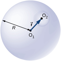 Figure shows a circle with center O1 and radius R. Another smaller circle with center O2 is shown within it. An arrow from O1 to O2 is labeled vector r.