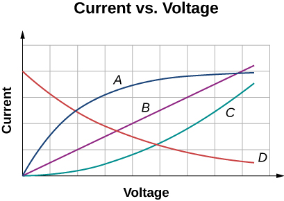 Figure is a plot of current versus voltage. For A, current originally increases with voltage, then saturates and remains the same. For B, current linearly increases with voltage. For C current increases with voltage at a growing late. For D current decreases with voltage approaching zero.