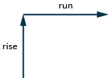 "In this illustration, there are two perpendicular lines with arrows. The first line extends straight upward and is labeled ""rise"". The second arrow extends straight rightward and is labeled ""run""."