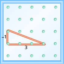 "The figure shows a grid of evenly spaced pegs. There are 5 columns and 5 rows of pegs. A rubber band is stretched between the peg in column 1, row 3, the peg in column 1, row 4 and the peg in column 4, row 4, forming a right triangle. The 1, 3 peg forms the vertex of the 90 degree angle and the line from the 1, 4 peg to the 4, 4 peg forms the hypotenuse of the triangle. The line from the 1, 3 peg to the 1, 4 peg is labeled ""negative 1"". The line from the 1, 4 peg to the 4, 4 peg is labeled ""3""."