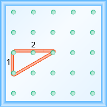 "The figure shows a grid of evenly spaced pegs. There are 5 columns and 5 rows of pegs. A rubber band is stretched between the peg in column 1, row 3, the peg in column 1, row 4 and the peg in column 3, row 3, forming a right triangle. The 1, 3 peg forms the vertex of the 90 degree angle and the line from the 1, 4 peg to the 3, 3 peg forms the hypotenuse of the triangle. The line from the 1, 3 peg to the 1, 4 peg is labeled ""1"". The line from the 1, 3 peg to the 3, 3 peg is labeled ""2""."