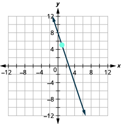 The graph shows the x y coordinate plane. The x and y-axes run from negative 12 to 12. A line passes through the points (1, 5) and (2, 2).