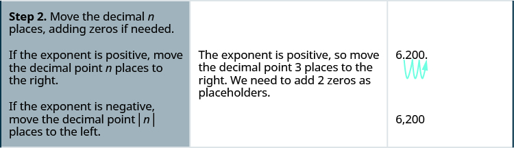 "In the second row, the first cell reads ""Step 2. Move the decimal n places, adding zeros if needed. If the exponent is positive, move the decimal point n places to the right. If the exponent is negative, move the decimal point absolute value of n places to the left."" The second cell reads ""The exponent is positive so move the decimal point 3 places to the right. We need to add two zeros as placeholders."" The third cell contains 6.200, with an arrow showing the decimal point jumping places to the right, from between the 6 and 2 to after the second 00 in 6.200. Below this is the number 6,200."