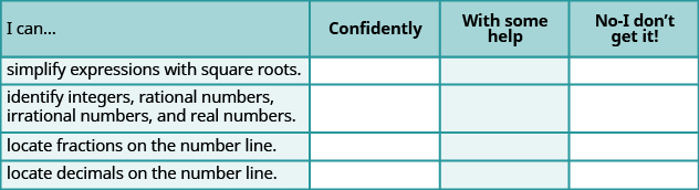 "This is a table that has five rows and four columns. In the first row, which is a header row, the cells read from left to right ""I can…,"" ""Confidently,"" ""With some help,"" and ""No-I don't get it!"" The first column below ""I can…"" reads ""simplify expressions with square roots,"" ""identify integers, rational numbers, irrational numbers and real numbers,"" locate fractions on the number line,"" and ""locate decimals on the number line."" The rest of the cells are blank"