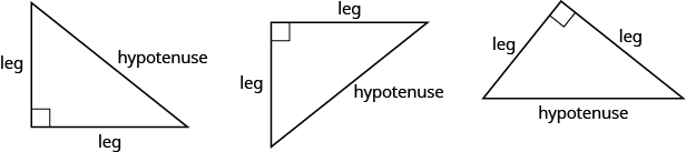 "Three right triangles with different orientations. The right angles are marked with two small lines that make a small square with the angle. Opposite these angles, hypotenuse is written. The other sides are marked ""leg."""
