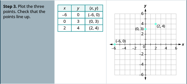 "Step 3 for the example is a table and a graph. The table has four rows and three columns. The first row is a header row and it labels each column. The first column header is ""x"", the second is"