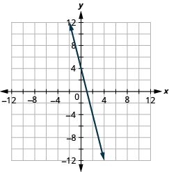 The figure shows a straight line on the x y- coordinate plane. The x- axis of the plane runs from negative 12 to 12. The y- axis of the planes runs from negative 12 to 12. The straight line goes through the points (negative 2, 12), (negative 1, 8), (0, 4), (1, 0), (2, negative 4), (3, negative 8), and (4, negative 12).