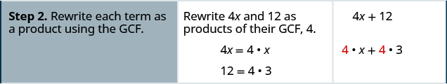 "The second row has the second step ""rewrite each term as a product using the G C F"". The second column in the second row has the statement ""Rewrite 4 x and 12 as products of their G C F, 4"" Then the two equations 4 x = 4 times x and 12 = 4 times 3. The third column in the second row has the expressions 4x + 12 and below this 4 times x + 4 times 3."