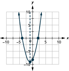 The graph shows an upward-opening parabola graphed on the x y-coordinate plane. The x-axis of the plane runs from -10 to 10. The y-axis of the plane runs from -10 to 10. The vertex is at the point (-1, -9). Three points are plotted on the curve at (0, -8), (2, 0) and (-4, 0). Also on the graph is a dashed vertical line representing the axis of symmetry. The line goes through the vertex at x equals -1.
