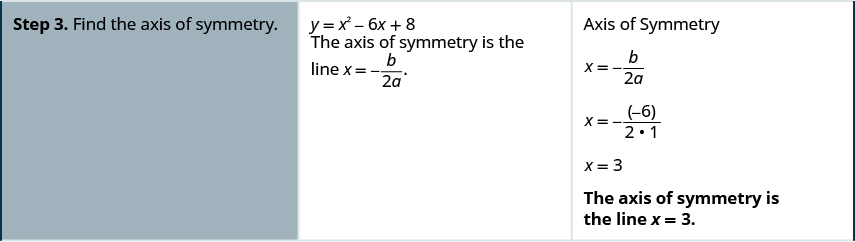 Step 3 is to find the axis of symmetry. The axis of symmetry is the line x equals negative b divided by the quantity 2 a. Plugging in the values of b and a the formula becomes x equals negative -6 divided by the quantity 2 times 1 which simplifies to x equals 3. The axis of symmetry is the line x equals 3.