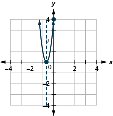 This figure shows an upward-opening parabola graphed on the x y-coordinate plane. The x-axis of the plane runs from -5 to 5. The y-axis of the plane runs from -5 to 5. The parabola has points plotted at the vertex (-2 thirds, 0) and the intercept (0, 4). Also on the graph is a dashed vertical line representing the axis of symmetry. The line goes through the vertex at x equals -2 thirds.