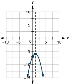 This figure shows a downward-opening parabola graphed on the x y-coordinate plane. The x-axis of the plane runs from -10 to 10. The y-axis of the plane runs from -15 to 5. The parabola has points plotted at the vertex (1, -6) and the intercept (0, -7). Also on the graph is a dashed vertical line representing the axis of symmetry. The line goes through the vertex at x equals 1.