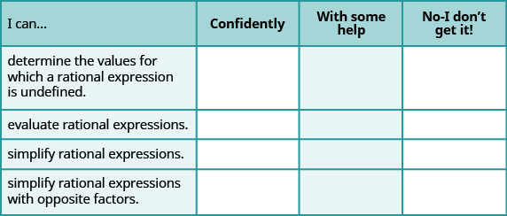 "This figure shows a table with four columns and five rows. The first row is a header row and each column is labeled. The first column header is labeled ""I can…"", the second is labeled ""Confidently"", the third is labeled ""With some help"", and the fourth is labeled ""No—I don't get it!"" In the first column under ""I can"", the cells read ""determine the values for which a rational expression is undefined,"" ""evaluate rational expressions,"" ""simplify rational expressions,"" and ""simplify rational expressions with opposite factors."" The rest of the cells are blank."