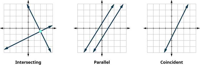 "This figure shows three x y-coordinate planes. The first plane shows two lines which intersect at one point. Under the graph it says, ""The lines intersect. Intersecting lines have one point in common. There is one solution to this system."" The second x y-coordinate plane shows two parallel lines. Under the graph it says, ""The lines are parallel. Parallel lines have no points in common. There is no solution to this system."" The third x y-coordinate plane shows one line. Under the graph it says, ""Both equations give the same line. Because we have just one line, there are infinitely many solutions."
